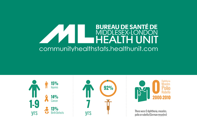 Middlesex-London Health Unit – Community Report